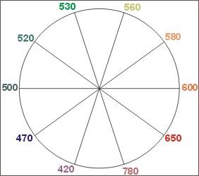 Enigme b wiki chouette de piblo - Cercle chromatique longueur d onde ...